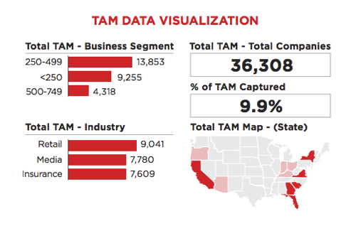 Target Market In This Example Your TAM Is 36308 Account Names Addresses Firmographics And More Beyond That Its The Thousands Of Contacts Who